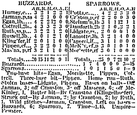 March 7th, 1914 box score