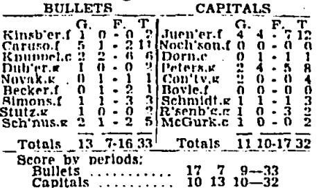 Bullets v. Capitals box score